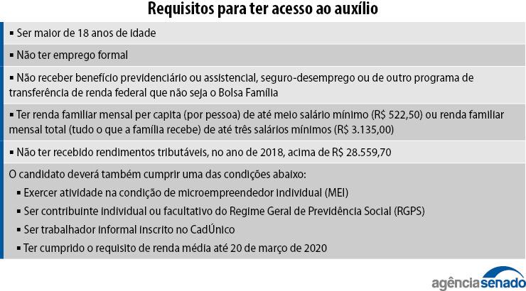 Rondonienses de baixa renda terão auxílio de R$ 600 durante pandemia