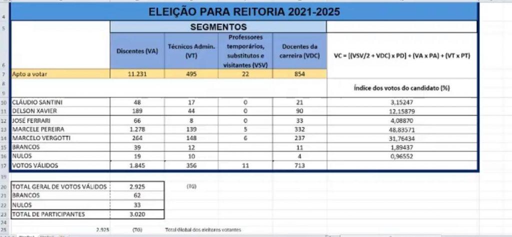 Professora Marcele Pereira é eleita Reitora da Universidade Federal de Rondônia